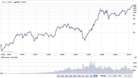 microsoft stock price history image gallery ibm stock