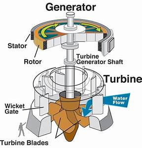 Hydroelectric Power: How it works, USGS Water-Science School