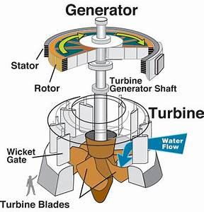 Hydroelectric Power: How it works, USGS Water-Science School