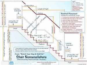 Image  Stair Nomenclature Diagram