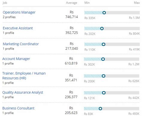 bachelor  management studies bms  jobs scope
