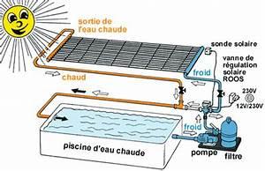 chauffe eau solaire piscine mini chauffage gaz opera With installation chauffage solaire piscine 12 prix chauffe eau installation electrique instantane