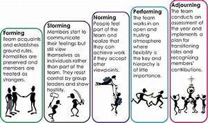 Team Building and the Tuckman Model - Adventure In ...