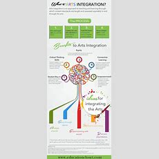 Why Arts Integration?