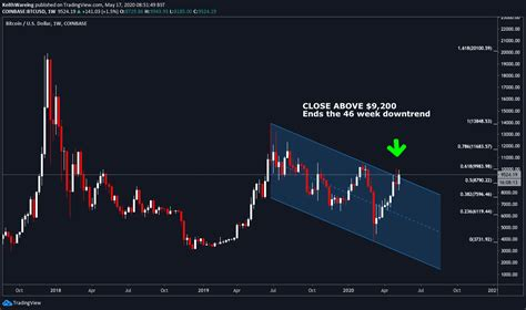 Trading above this zone would shift the buyer's focus to $60,000. Bitcoin Price Charts Hint at the Most Exciting Breakout in ...