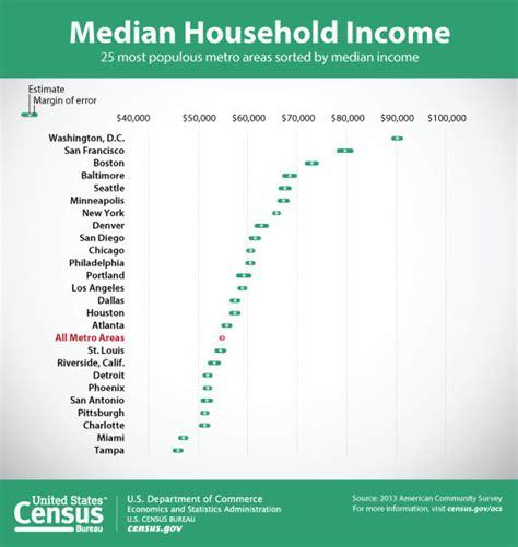 the bureau of census la encuesta sobre la comunidad estadounidense de la