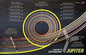 JPL | History of Exploration: Jupiter