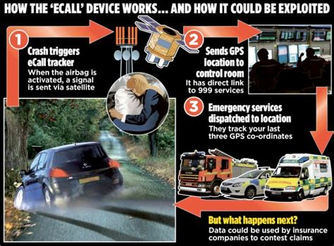 car insurance for drivers without black box eu to bug every car in uk with tracker chips and