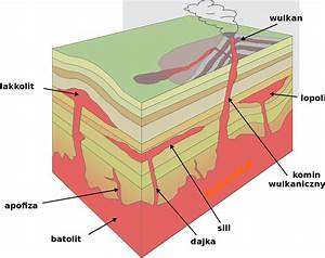 Igneous Intrusion Diagram