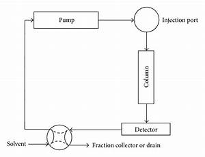 Recycle Hplc  A Powerful Tool For The Purification Of Natural Products   Figure 1