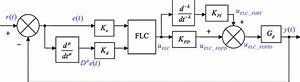 Schematic Diagram Of Fo Fuzzy Pid Controller