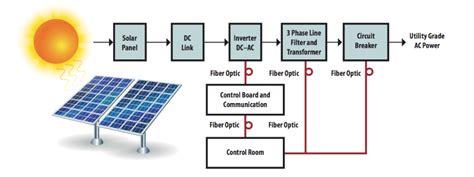 solar power generation block diagram electronics basics