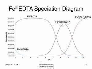 Ppt - Dependence Of The Fe Ii  Iii Edta Complex On Ph Powerpoint Presentation