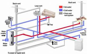 Composition Of A Typical Plumbing System