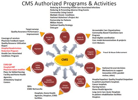 CMS' Value-Based Programs