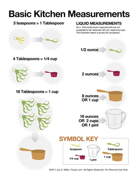 Cooking Measurement And Conversion Chart