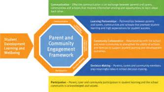Parent Family and Community Engagement Framework