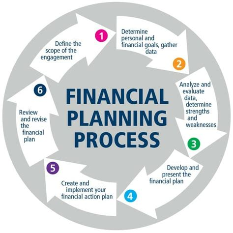 the 6 step financial planning process do it like the pros