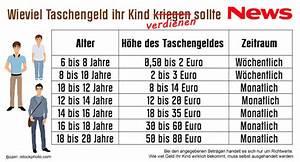 Wieviel Lumen Sollte Eine Leselampe Haben : leben ich werd 39 taschengeld million r news at ~ Bigdaddyawards.com Haus und Dekorationen