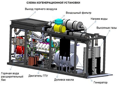 Домашние электростанции Автономный дом
