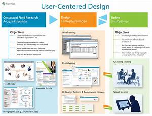 The Heart of the Matter: How improving EHR usability can ...