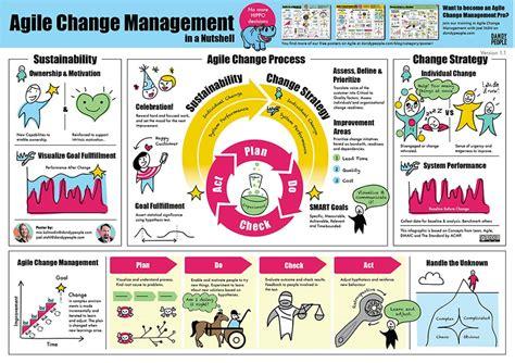 successful launch  agile change management training