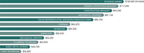 Cad Careers Salaries by Why Choose Plumbing And Hvac Careers Phcc Careers