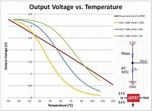 Ditch The Ntc Thermistor  Use An Analog Temp Sensor