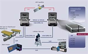 Embedded Vehicle Pcs