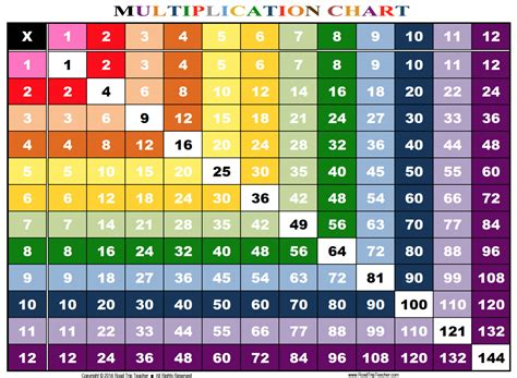 printable multiplication table 1 12 5 best images of multiplication chart 1 20