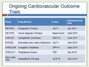 Cardiovascular safety of anti-diabetic drugs ...