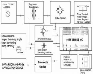 Block Diagram Of Smart Phone Based  U202a  U200einductionmotor