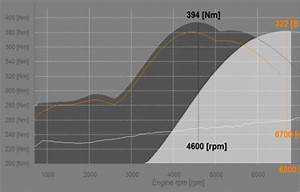 Reference Engine For Simulation  Aircooled Porsche 964 And