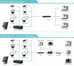 Ip Camera Network Diagram Gallery