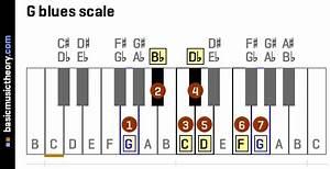 Basicmusictheory Com  G Blues Scale
