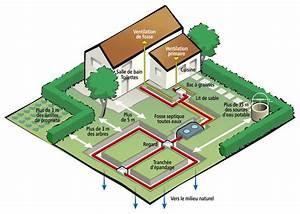 Fosse Toutes Eaux Prix : fosse toutes eaux prix fonctionnement et devis en ligne ~ Edinachiropracticcenter.com Idées de Décoration