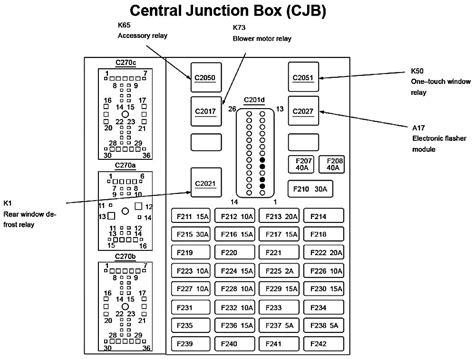 ford taurus fuse box fuse box  wiring diagram