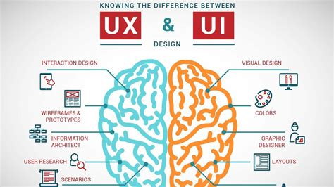 Ui Vs Ux What's The Difference? Youtube