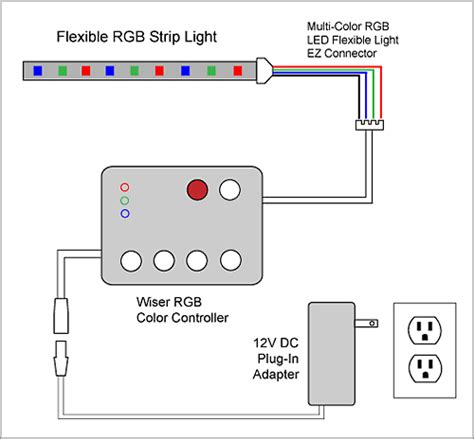 Rgb Multicolor Led Strip Remote Power Ebay