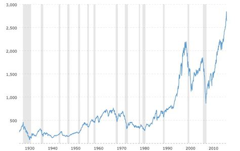S&p 500 Trend Investing History Chart