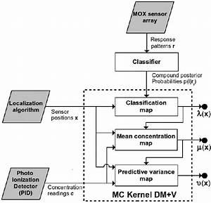 Mc Kernel Dm V Block Diagram