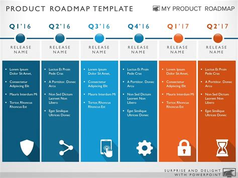 product roadmap template  phase strategic product