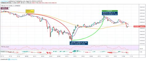 All prices on this page are nominal (i.e., they are not indexed to inflation). Bitcoin Price Analysis: Bears Usher BTC Price Even Below ...