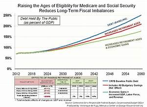 Retirement Growth Chart Raising Medicare And Social Security Eligibility Ages