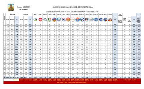 Voto Ufficiosi Rosario Crocetta Il Presidente Pi 249 Votato A Ribera Con Il