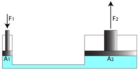Hydraulic Modification Definition by Pression Les Fluides
