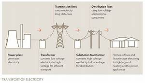 The energy supply chain | Energy EXchange