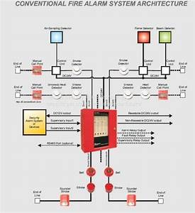 Fire Alarm Control Panel Ck1016 Conventional Fire Linkage