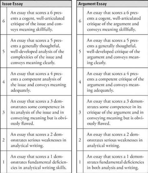 gre issue essay template gre argument essay template of utah