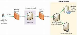 Dmz Firewall Diagram - Wiring Diagram Schemes